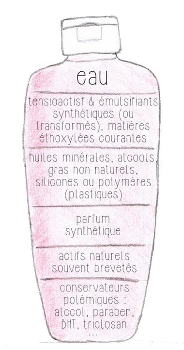 Les caractéristiques des produits cosmétiques