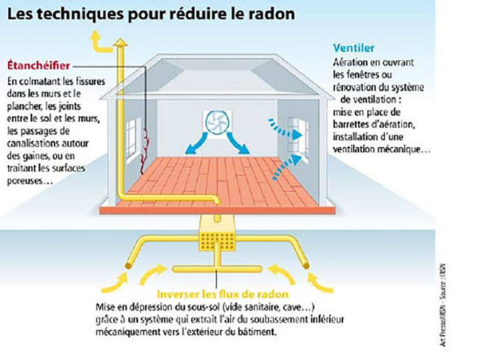 Les techniques pour réduire le radon