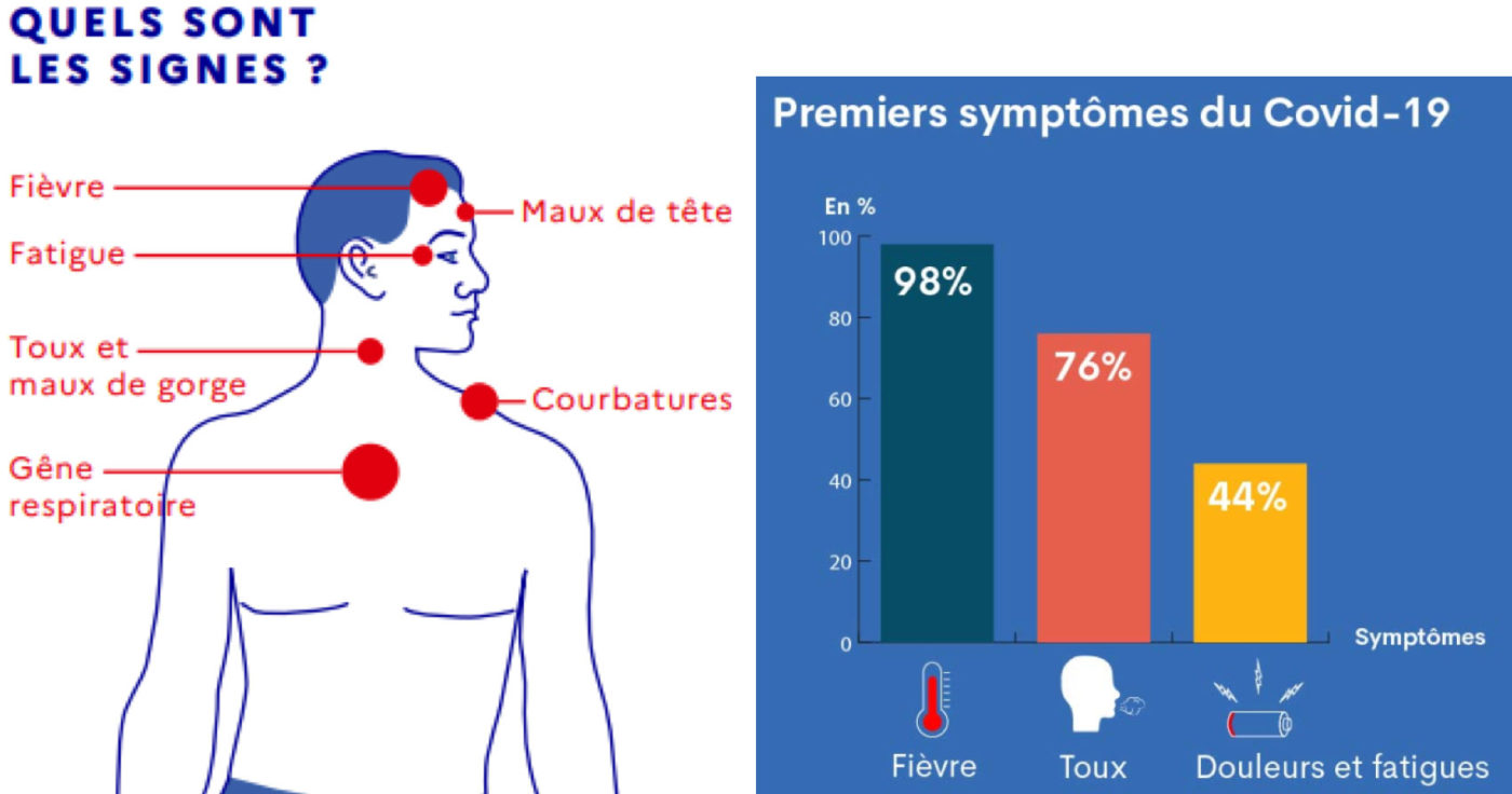 Premiers symptômes du COVID-19