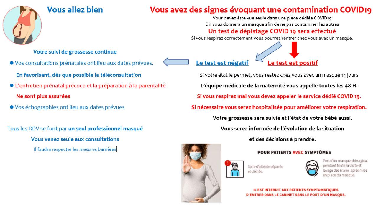 Signes évoquant une contamination COVID-19